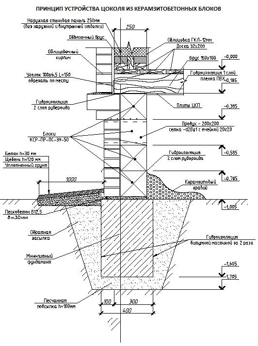 Подробная схема устройства цоколя из керамзитобетона