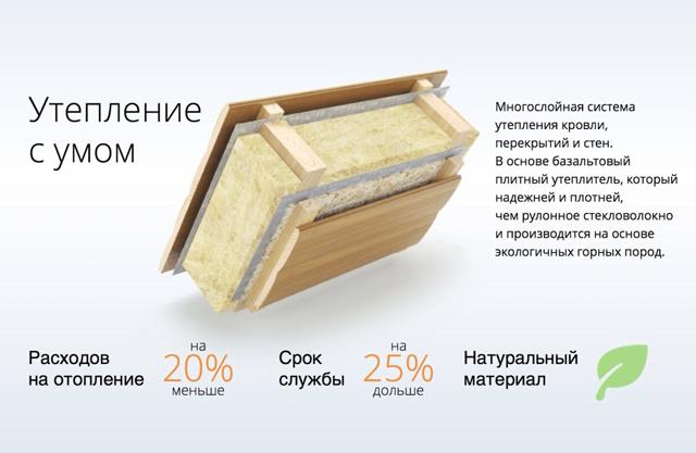 Преимущества использования базальтовой ваты