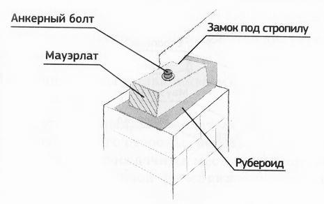 Схема крепления мауэлата к стене на анкера