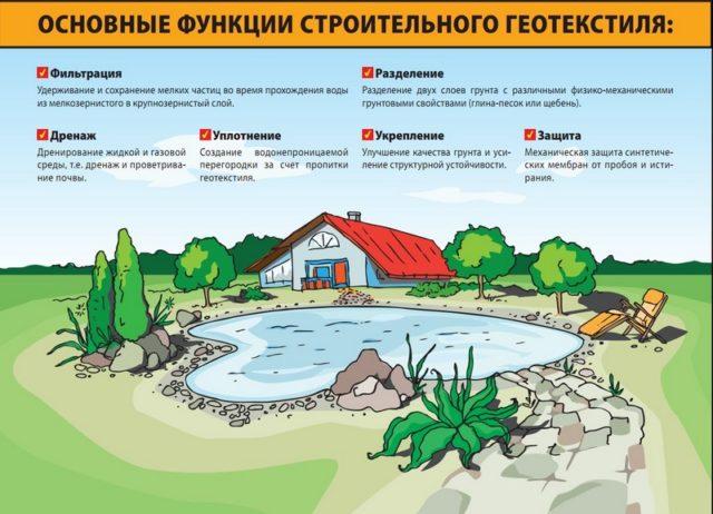 Области применения геоткани