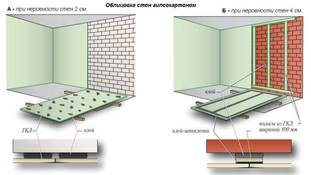 Сравнение двух способов выравнивания стен гипсокартоном