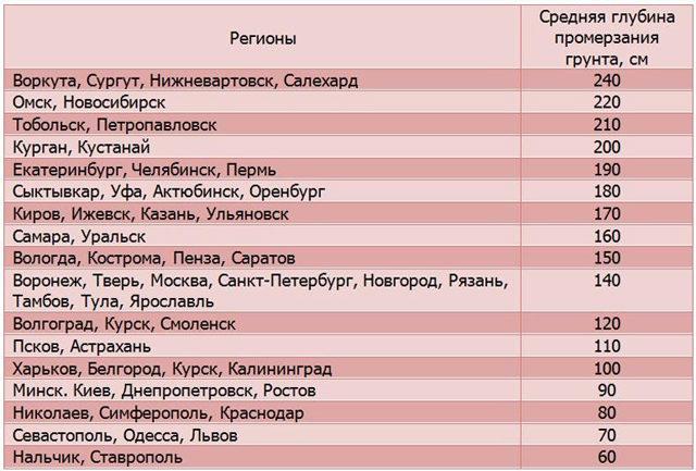 Глубина промерзания почвы в различных регионах РФ