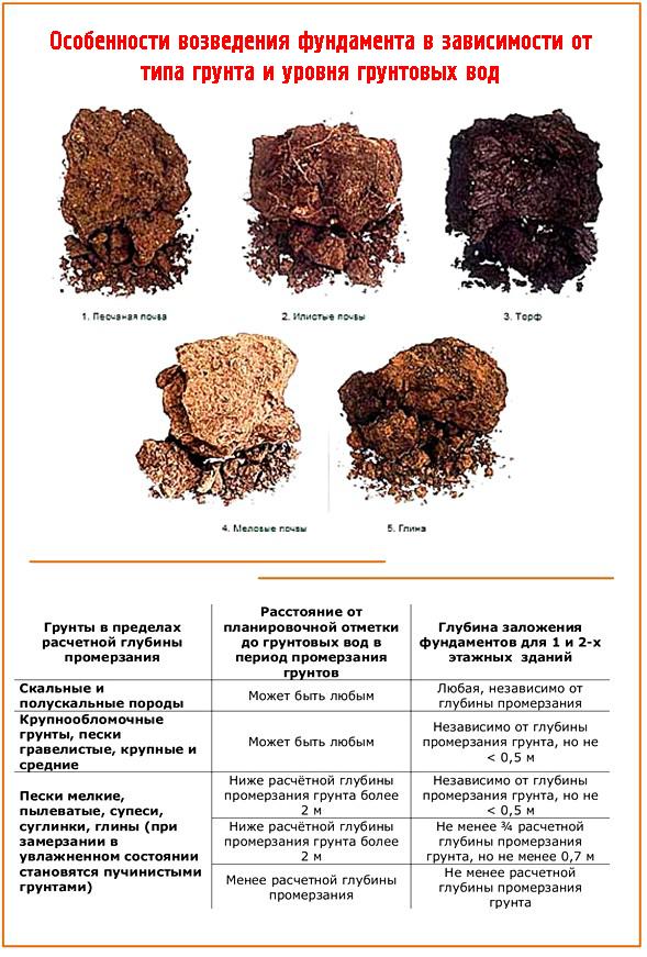 Типы грунта и варианты фундаментов для каждого из них