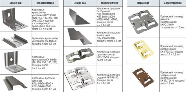 Основные элементы каркаса для навесного фасада
