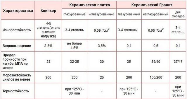 Сравнение характеристик плитки и керамогранита