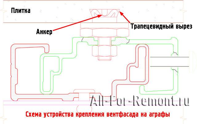 Крепление фасада с применением аграф